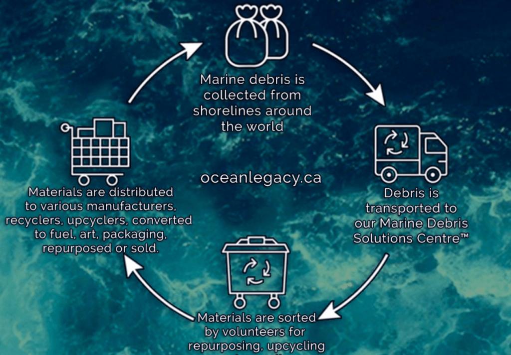 ocean plastics processing